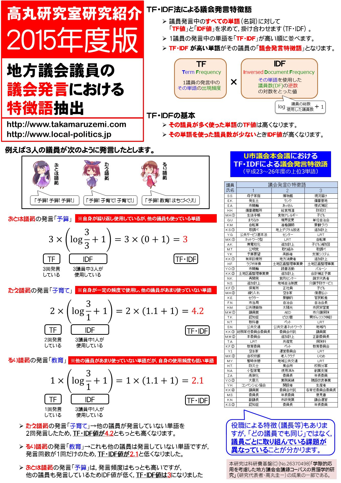 研究紹介2015